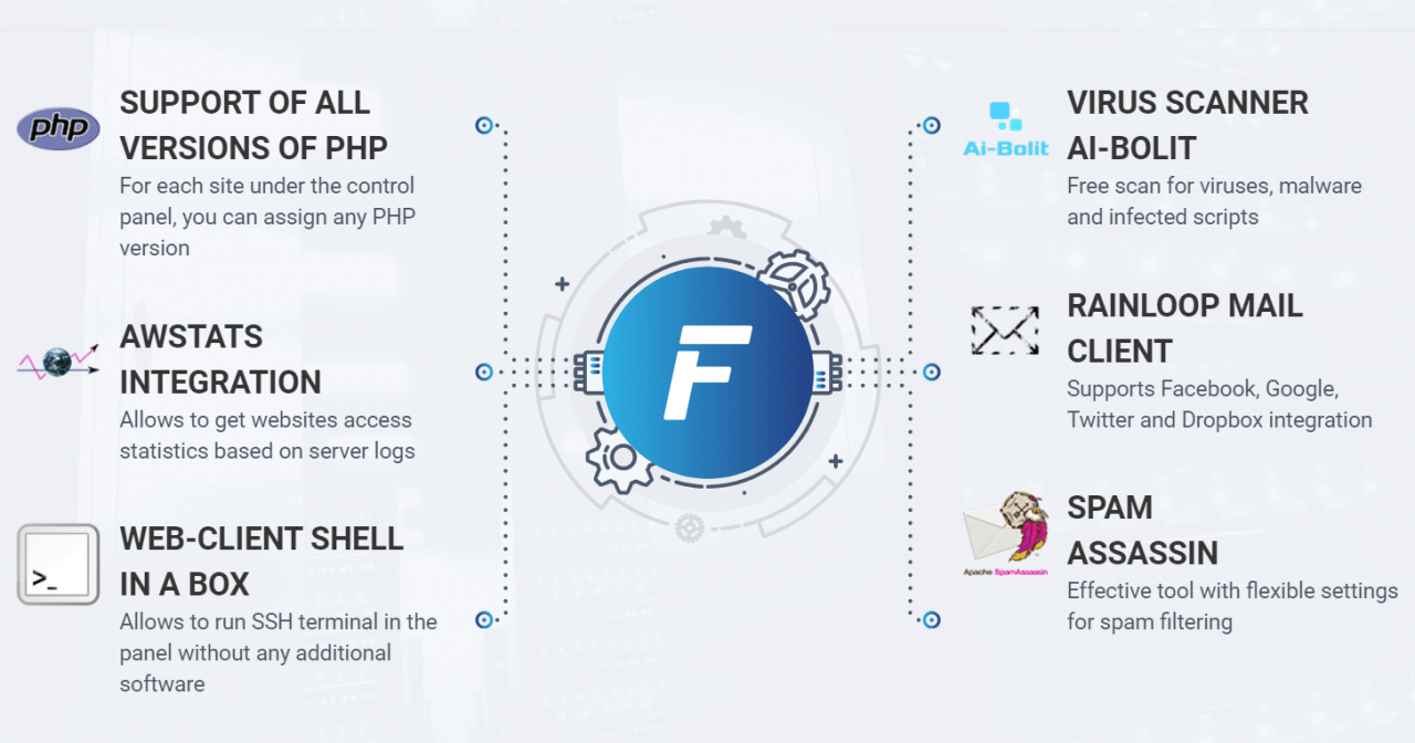 fastpanel Features